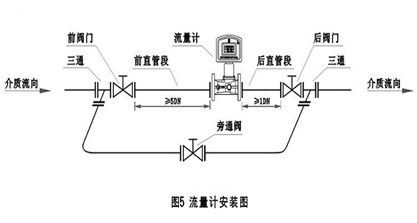 具有工况脉冲信号输出(三线制),标准流量信号输出或rs485   通讯输出.