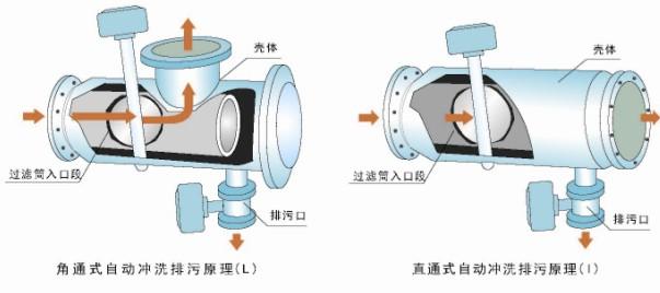 xf-dgl电动型自动排污过滤器