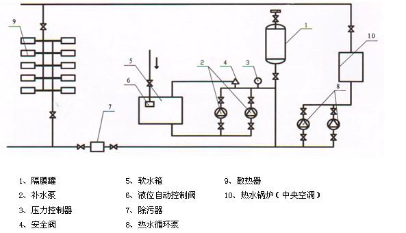 供暖 膨胀水箱结构