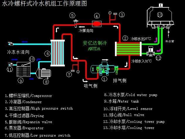配合压缩机的能量调节系统,可以精确控制水冷螺杆式工业低温冷冻机组